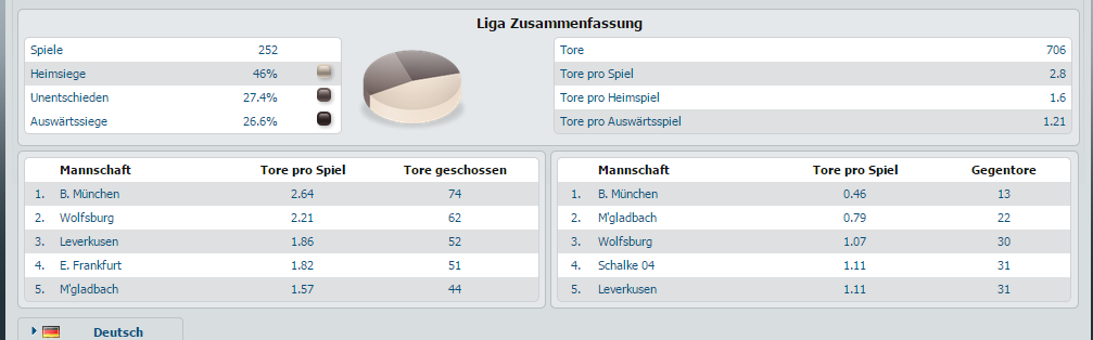 bet-at-home ligazusammenfassung