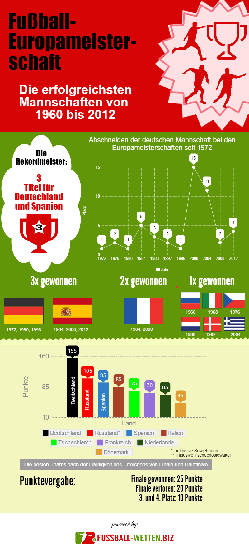 fussball statistiken international