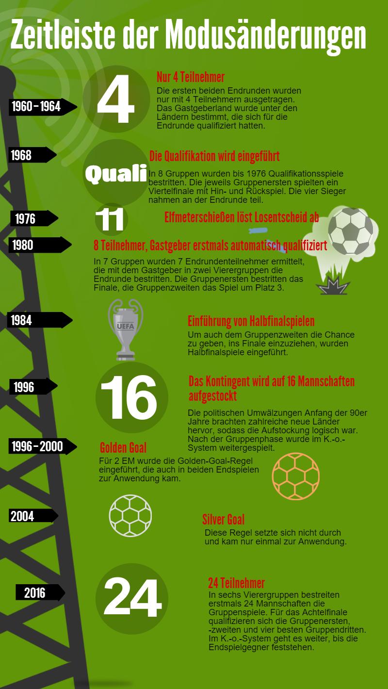 Zeitleiste mit den Modusänderungen bei Fußball-Europameisterschaften