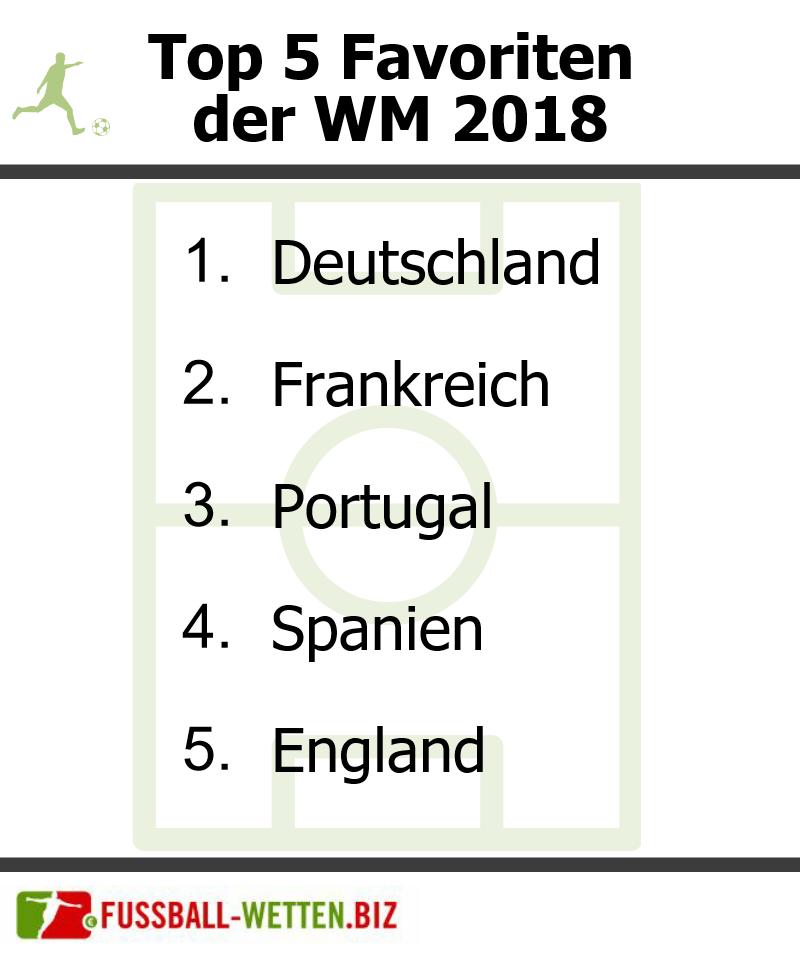 Deutschland ist der größte Favorit der Weltmeisterschaft 2018