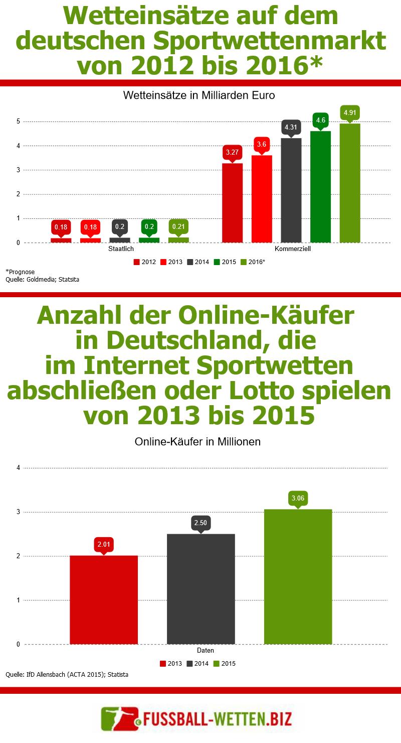Eine Statistik über den deutschen Sportwetten-Markt