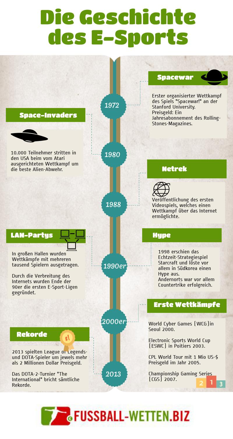 Infografik zur Geschichte des E-Sports