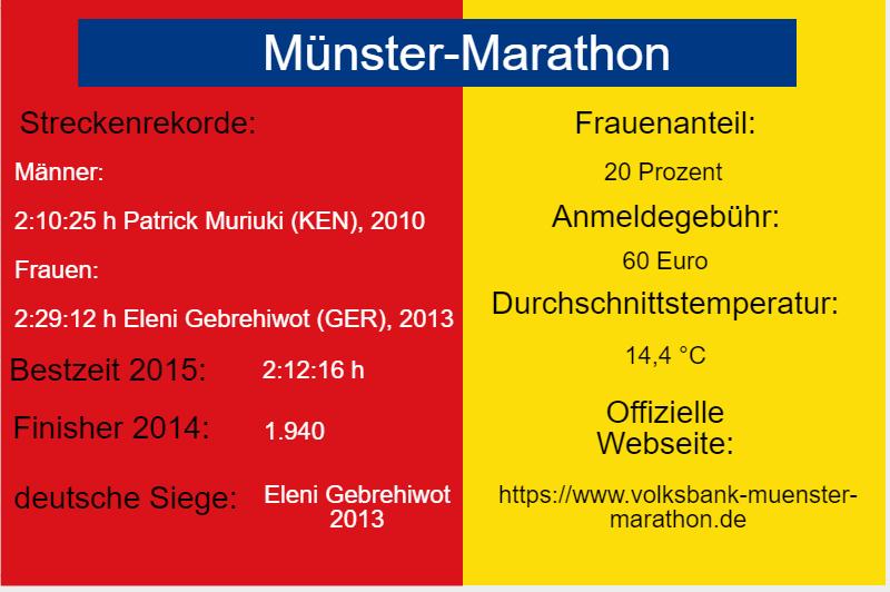 Fakten zum Marathon in Münster, Nordrhein-Westfalen