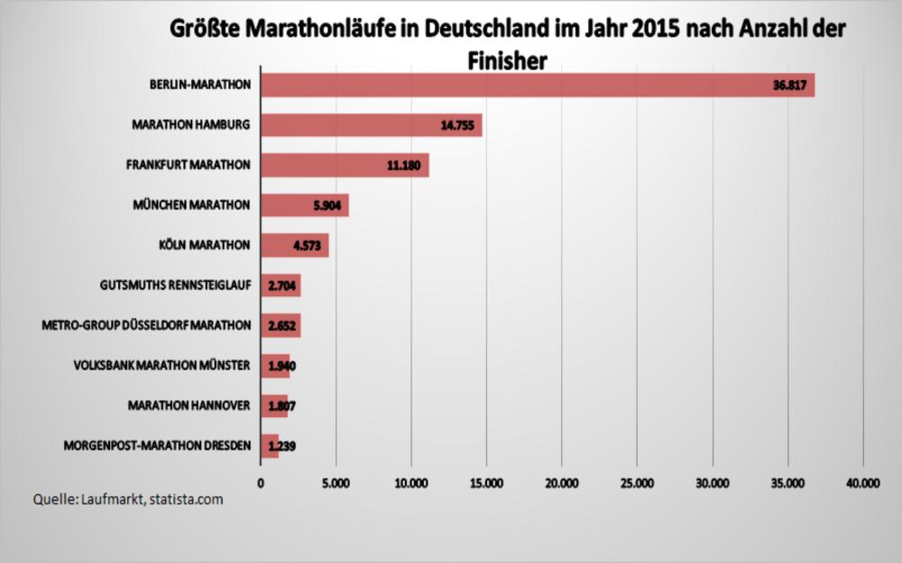 Größte Marathonläufe nach Anzahl Läufer im Ziel in Deutschland 2015