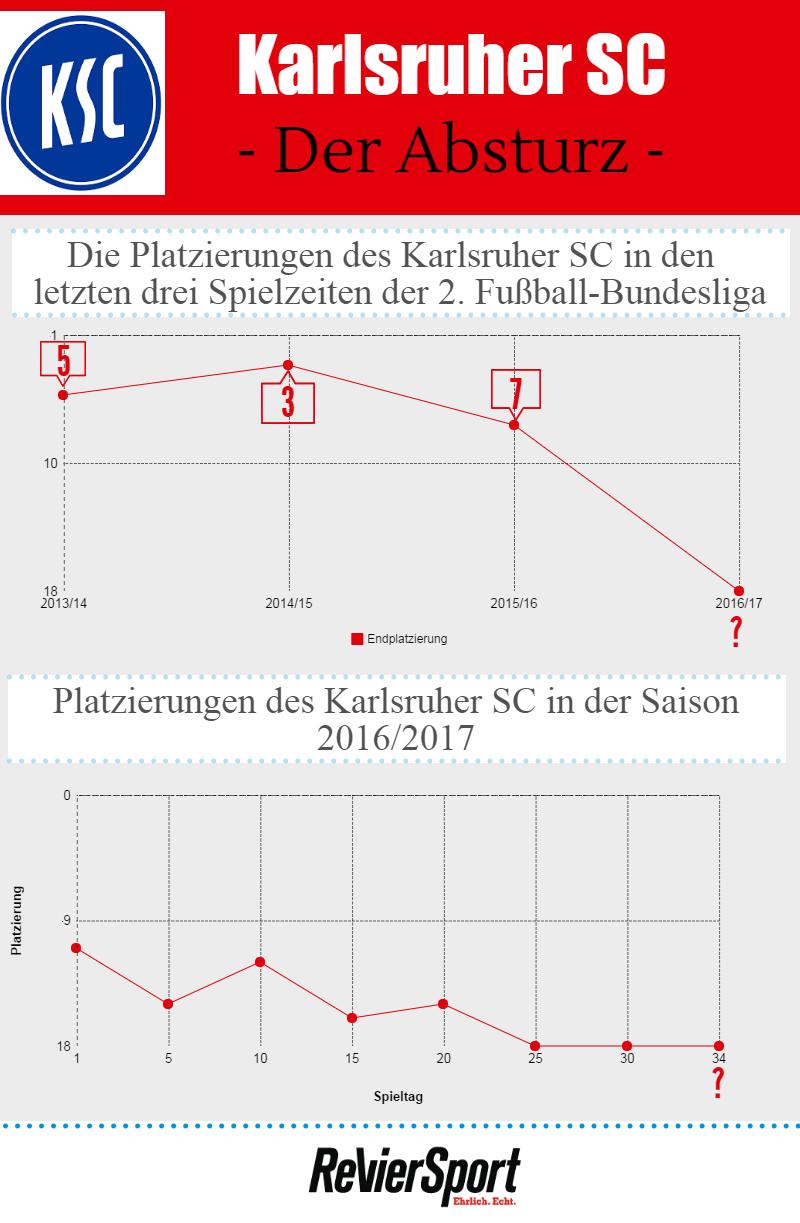 Infografik KSC stürzt von Platz 7 auf Platz 18